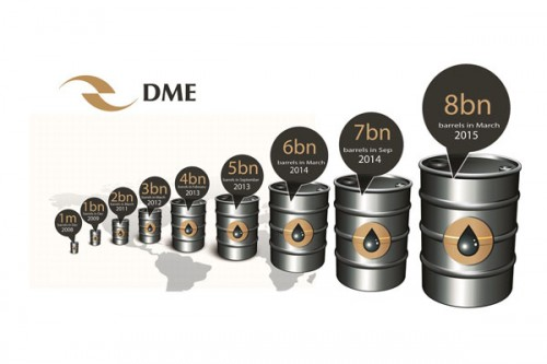 DME Reaches Significant New Milestone of 8 Billion barrels Traded on the Exchange