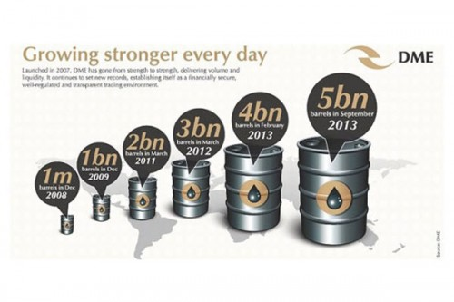 Dubai Mercantile Exchange Celebrates Five Years of Consistent Growth in Trading Volumes