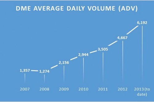 DME sets new trading record