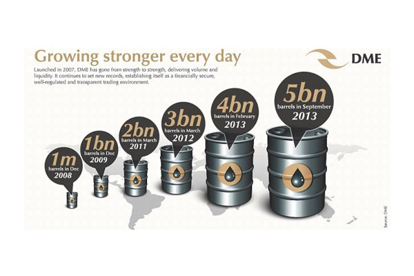 DME reaches 5 billion barrels traded milestone